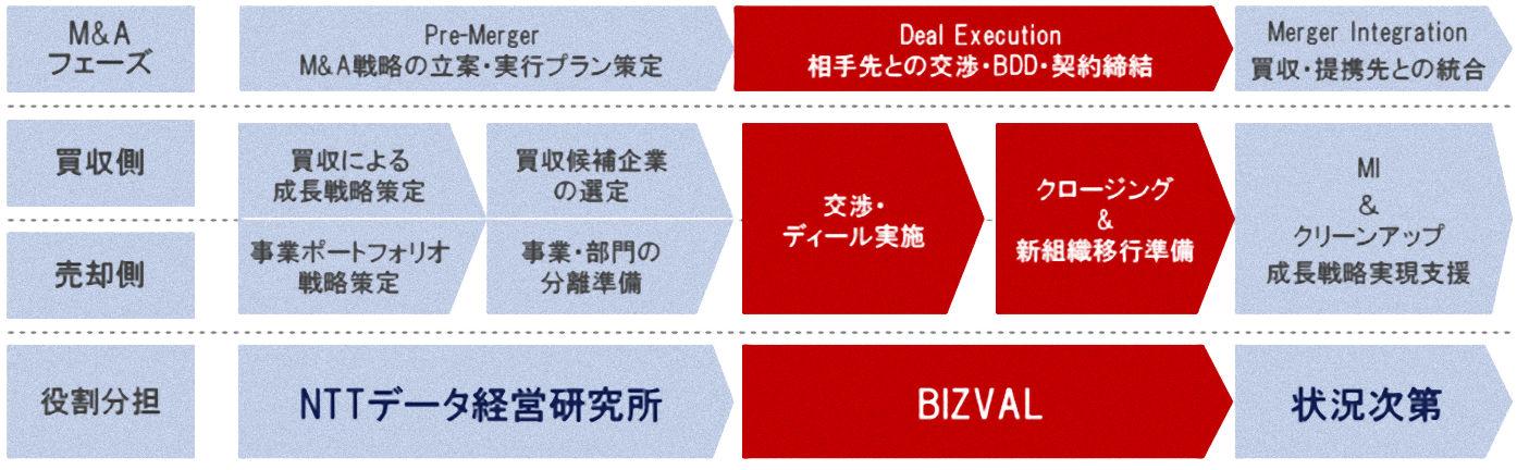 BIZVAL_NTT_M&Aコンサルティングサービス