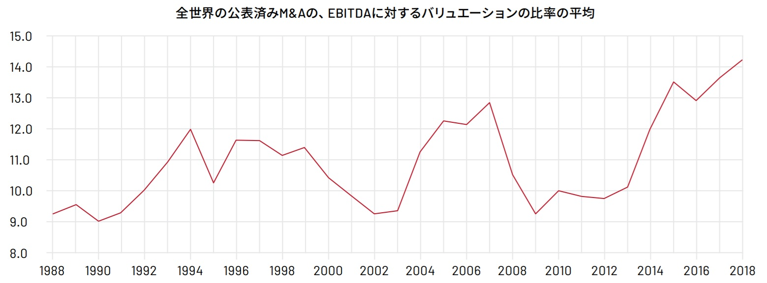 M&Aの、EBITDAに対するバリュエーションの比率の平均
