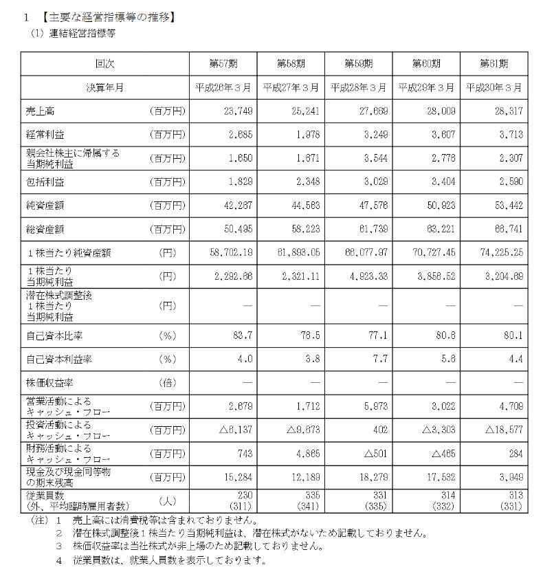 有価 証券 報告 書 提出 義務